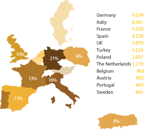 EUROPEAN PRODUCTION OF CORRUGATED CARDBOARD
